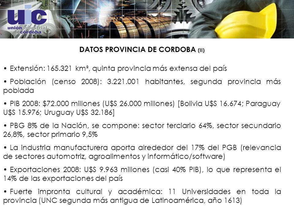DATOS PROVINCIA DE CORDOBA (II) Extensión: 165.321 km², quinta provincia más extensa del país Población (censo 2008): 3.221.001 habitantes, segunda provincia más poblada PIB 2008: $72.000 millones (U$S 26.000 millones) [Bolivia U$S 16.674; Paraguay U$S 15.976; Uruguay U$S 32.186] PBG 8% de la Nación, se compone: sector terciario 64%, sector secundario 26,8%, sector primario 9,5% La industria manufacturera aporta alrededor del 17% del PGB (relevancia de sectores automotriz, agroalimentos y informático/software) Exportaciones 2008: U$S 9.963 millones (casi 40% PIB), lo que representa el 14% de las exportaciones del país Fuerte impronta cultural y académica: 11 Universidades en toda la provincia (UNC segunda más antigua de Latinoamérica, año 1613)
