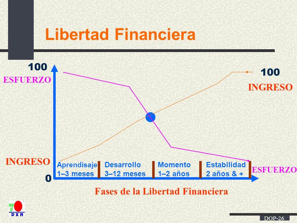 DOP-26 Libertad Financiera ESFUERZO INGRESO ESFUERZO INGRESO Aprendisaje 1–3 meses Desarrollo 3–12 meses Momento 1–2 años Estabilidad 2 años & + Fases