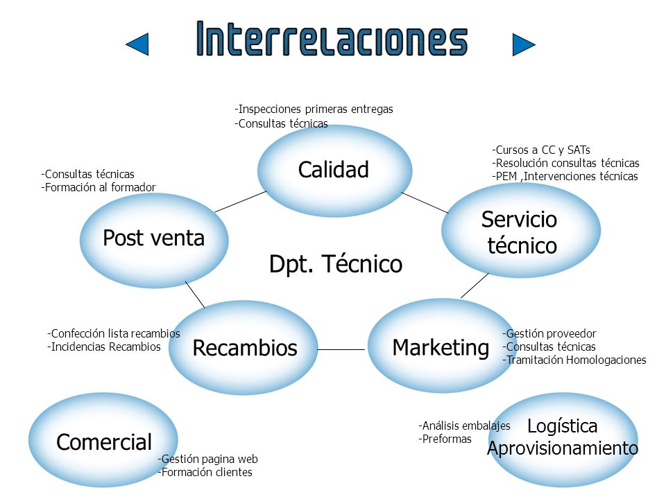Calidad Marketing Post venta -Consultas técnicas -Formación al formador -Gestión proveedor -Consultas técnicas -Tramitación Homologaciones -Inspeccion