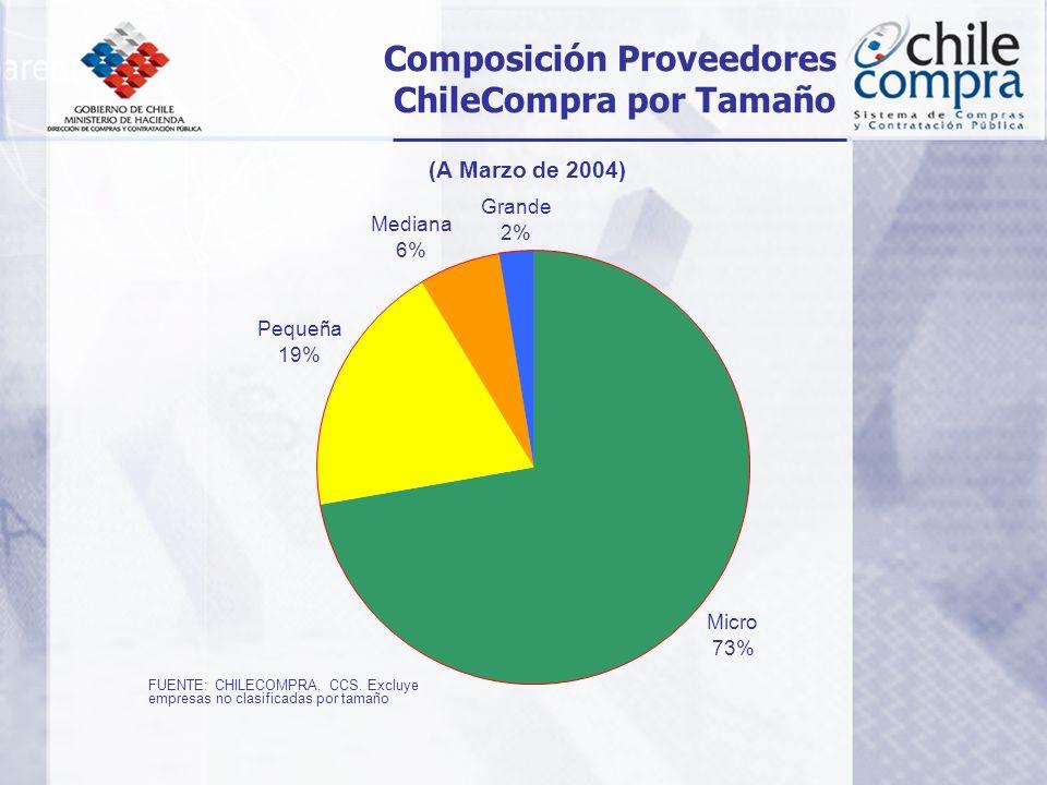 Composición Proveedores ChileCompra por Tamaño (A Marzo de 2004) Micro 73% Grande 2% Mediana 6% Pequeña 19% FUENTE: CHILECOMPRA, CCS.