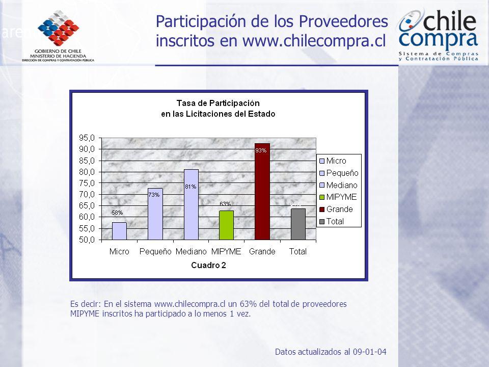 Participación de los Proveedores inscritos en www.chilecompra.cl Es decir: En el sistema www.chilecompra.cl un 63% del total de proveedores MIPYME inscritos ha participado a lo menos 1 vez.