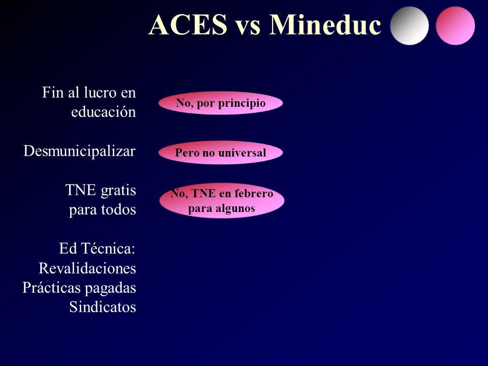 Fin al lucro en educación Desmunicipalizar TNE gratis para todos Ed Técnica: Revalidaciones Prácticas pagadas Sindicatos ACES vs Mineduc No, por principio Pero no universal No, TNE en febrero para algunos
