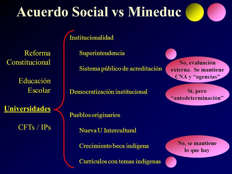 Institucionalidad Superintendencia Sistema público de acreditación Democratización institucional Pueblos originarios Nueva U Intercultural Crecimiento
