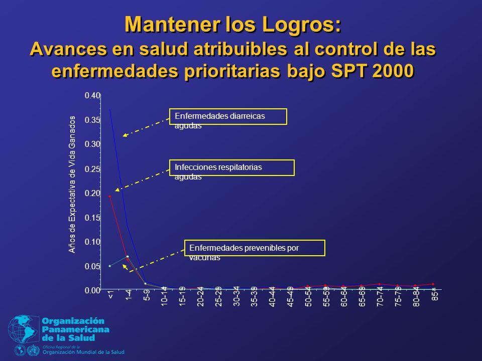 Mantener los Logros: Avances en salud atribuibles al control de las enfermedades prioritarias bajo SPT 2000 0.00 0.05 0.10 0.15 0.20 0.25 0.30 0.35 0.40 <1 1-45-9 10-1415-1920-2425-29 30-34 35-3940-4445-4950-5455-5960-6465-6970-7475-7980-84 85+ Años de Expectativa de Vida Ganados Enfermedades diarreicas agudas Infecciones respitatorias agudas Enfermedades prevenibles por vacunas