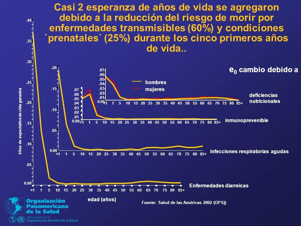 Casi 2 esperanza de años de vida se agregaron debido a la reducción del riesgo de morir por enfermedades transmisibles (60%) y condiciones `prenatales` (25%) durante los cinco primeros años de vida..