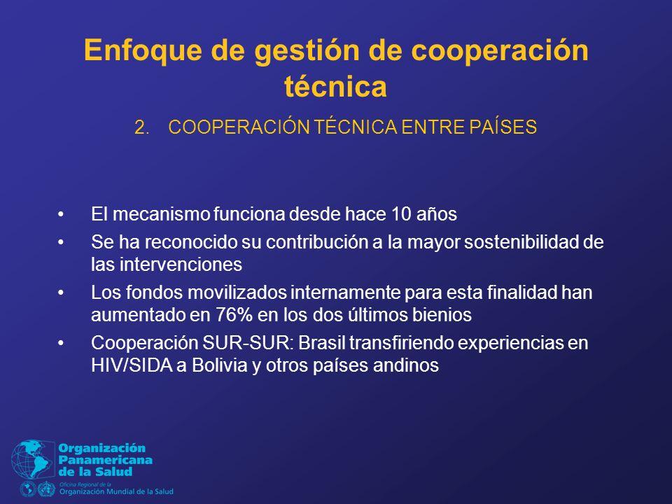 Enfoque de gestión de cooperación técnica 2.COOPERACIÓN TÉCNICA ENTRE PAÍSES El mecanismo funciona desde hace 10 años Se ha reconocido su contribución a la mayor sostenibilidad de las intervenciones Los fondos movilizados internamente para esta finalidad han aumentado en 76% en los dos últimos bienios Cooperación SUR-SUR: Brasil transfiriendo experiencias en HIV/SIDA a Bolivia y otros países andinos