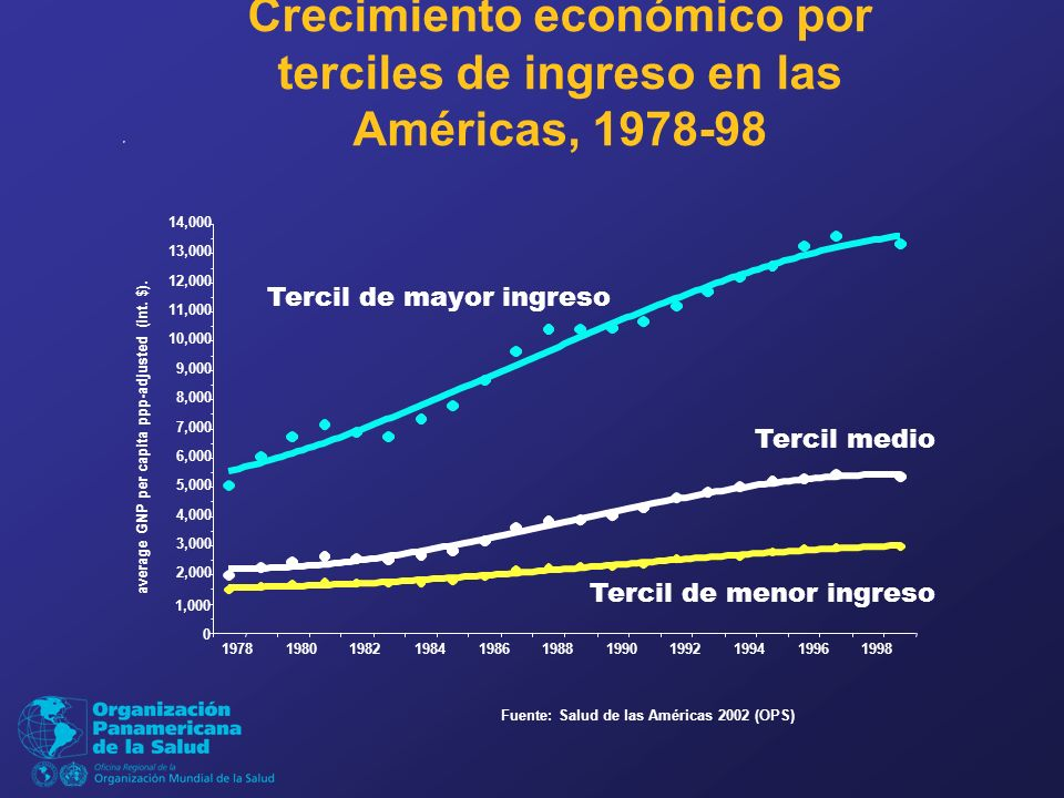 Crecimiento económico por terciles de ingreso en las Américas, 1978-98 Fuente: Salud de las Américas 2002 (OPS) Tercil de mayor ingreso Tercil de menor ingreso Tercil medio