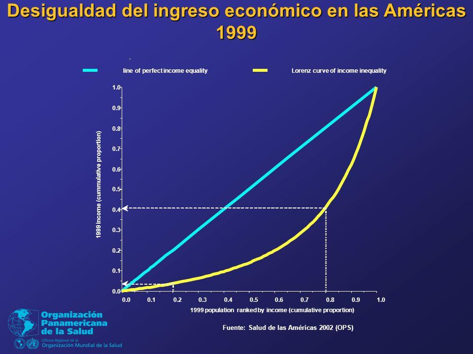 Fuente: Salud de las Américas 2002 (OPS) Desigualdad del ingreso económico en las Américas 1999