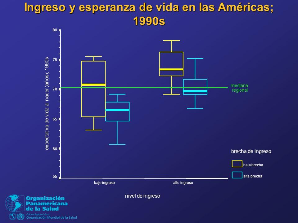 Ingreso y esperanza de vida en las Américas; 1990s nivel de ingreso alto ingreso bajo ingreso expectativa de vida al nacer (años); 1990s 80 75 70 65 60 55 brecha de ingreso baja brecha alta brecha mediana regional