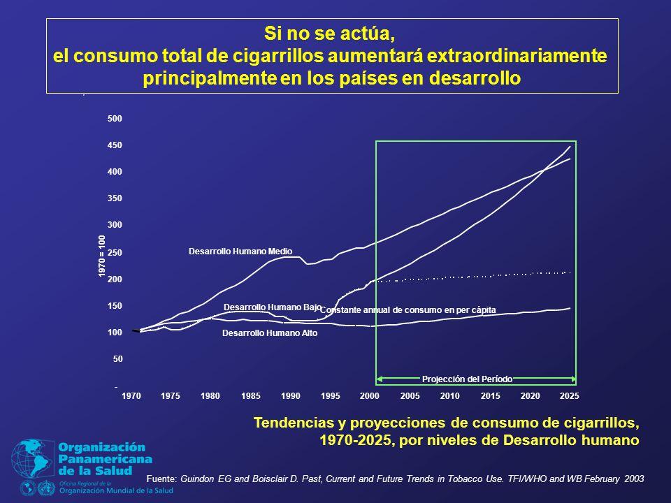 - 50 100 150 200 250 300 350 400 450 500 197019751980198519901995200020052010201520202025 1970 = 100 Desarrollo Humano Medio Projección del Período Desarrollo Humano Alto Desarrollo Humano Bajo Constante annual de consumo en per cápita Tendencias y proyecciones de consumo de cigarrillos, 1970-2025, por niveles de Desarrollo humano Si no se actúa, el consumo total de cigarrillos aumentará extraordinariamente principalmente en los países en desarrollo Fuente: Guindon EG and Boisclair D.