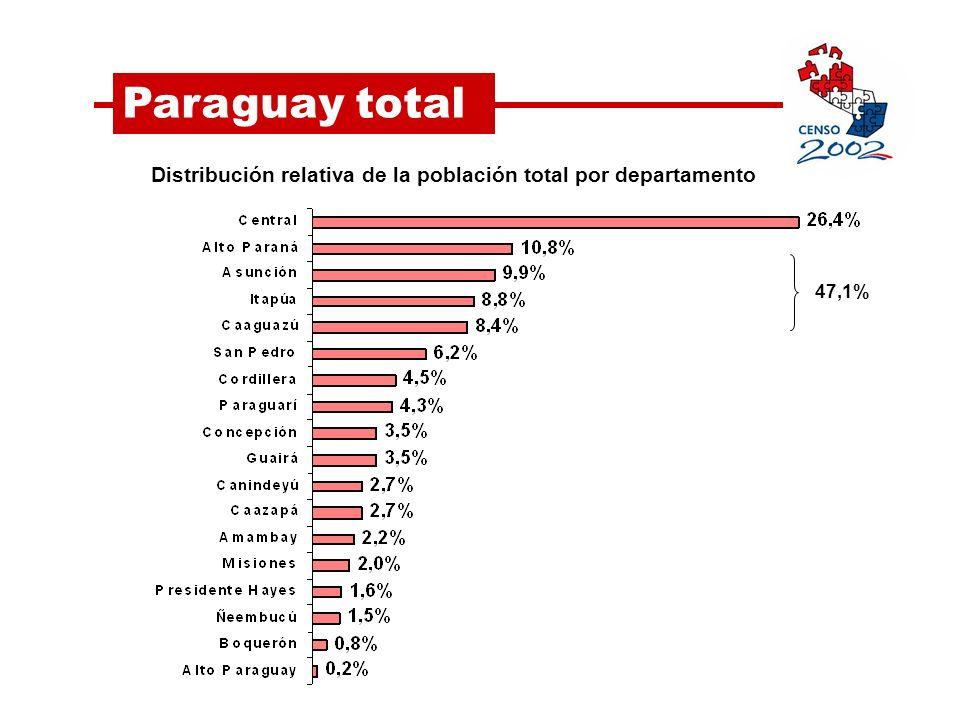 Distribución relativa de la población total por departamento Paraguay total 47,1%