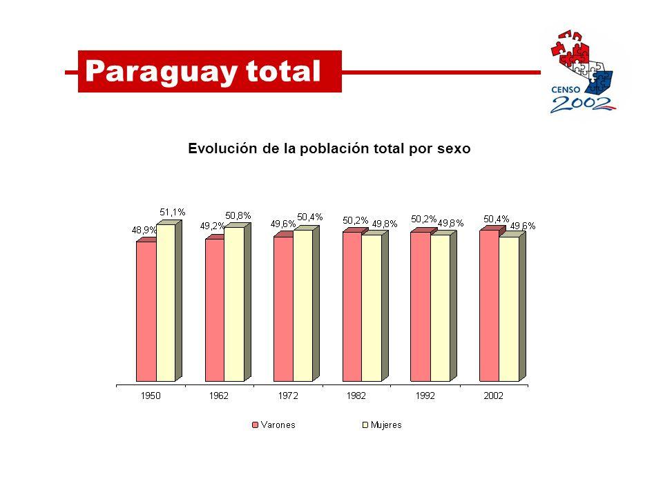 Evolución de la población total por sexo Paraguay total
