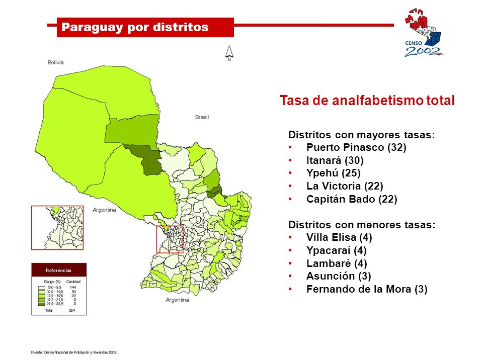 Paraguay por distritos Tasa de analfabetismo total Distritos con mayores tasas: Puerto Pinasco (32) Itanará (30) Ypehú (25) La Victoria (22) Capitán Bado (22) Distritos con menores tasas: Villa Elisa (4) Ypacaraí (4) Lambaré (4) Asunción (3) Fernando de la Mora (3)