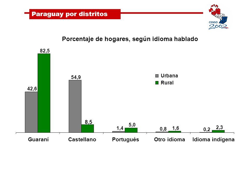 Paraguay por distritos Porcentaje de hogares, según idioma hablado 42,6 54,9 1,4 0,8 0,2 82,5 8,58,5 5,0 1,6 2,3 GuaraníCastellanoPortuguésOtro idiomaIdioma indígena Urbana Rural