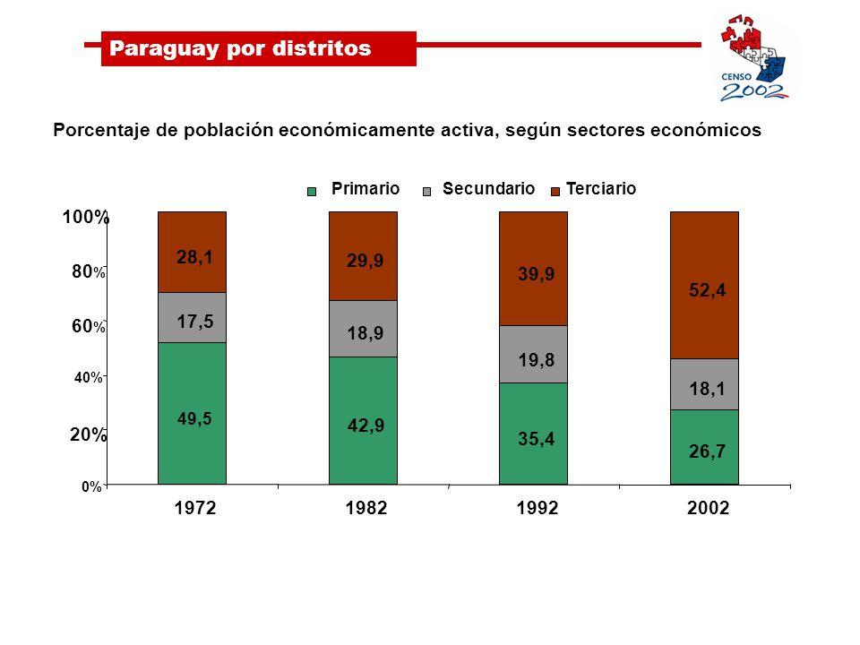 Paraguay por distritos Porcentaje de población económicamente activa, según sectores económicos 49, 5 42,9 35,4 26,7 17,5 18,9 19,8 18,1 28,1 29,9 39,9 52,4 0% 20% 40% 60 % 80 % 100% 1972198219922002 PrimarioSecundarioTerciario