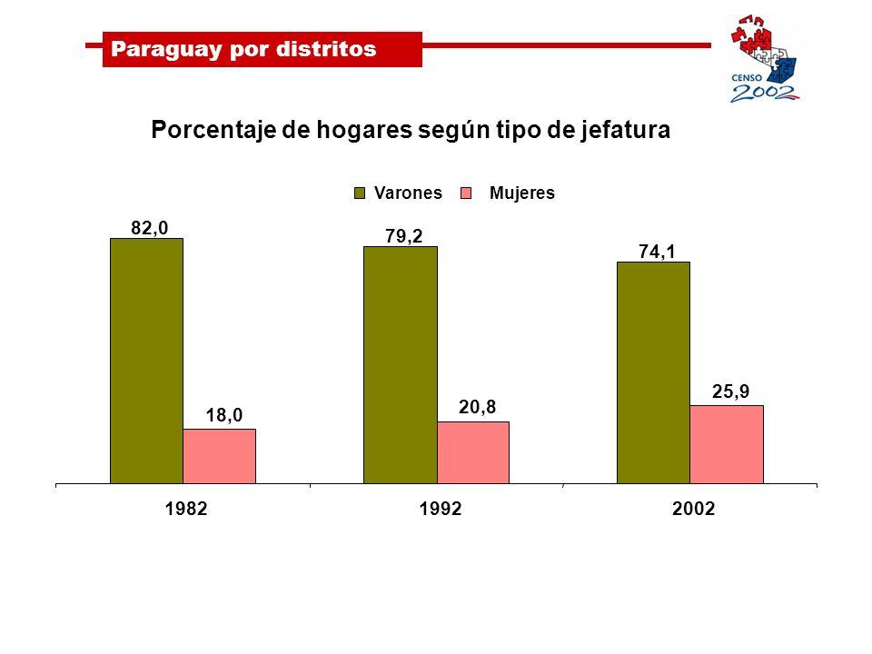 Porcentaje de hogares según tipo de jefatura 82,0 79,2 74,1 18,0 20,8 25,9 198219922002 VaronesMujeres