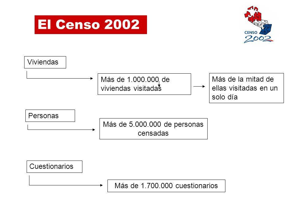 El Censo 2002 EJECUCIÓN CONVENIO DE PRÉSTAMO 1301-OC-PR (montos en dólares americanos) 2.600.000 440.000 9.200.000 2.050.000 7.150.000 (78%) 2.160.000 (83%) APROBADOA EJECUTARSALDO RECURSOS DEL BID RECURSOS DE APORTE LOCAL