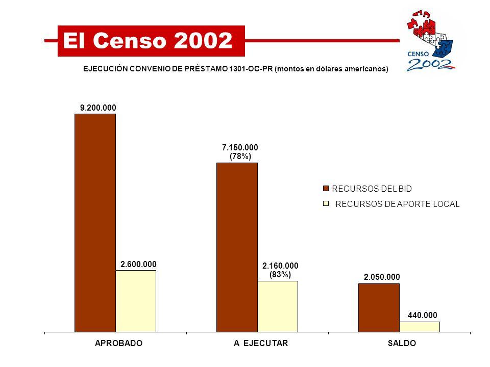 Paraguay total Agosto 2002Proyección 2004 5.742.006 5.163.198 Población censada y estimada