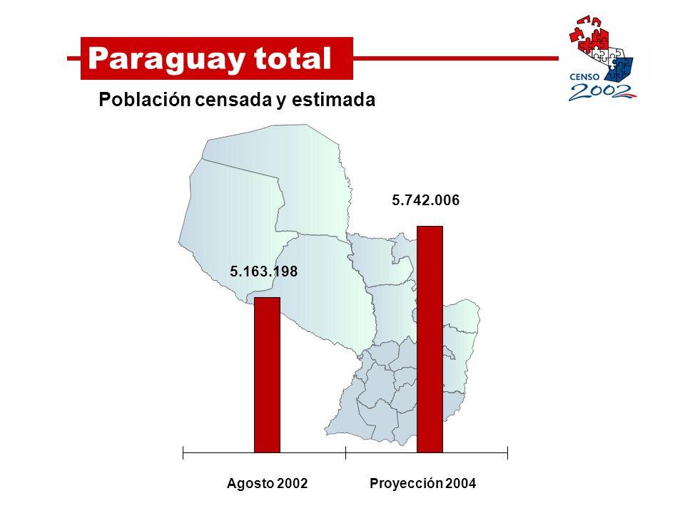 Paraguay total Evolución de la población total.