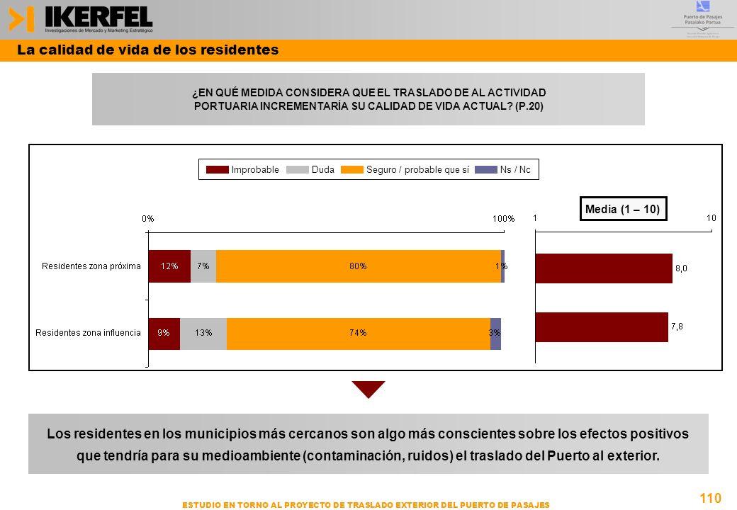 110 ESTUDIO EN TORNO AL PROYECTO DE TRASLADO EXTERIOR DEL PUERTO DE PASAJES Media (1 – 10) ImprobableDudaSeguro / probable que síNs / Nc La calidad de vida de los residentes ¿EN QUÉ MEDIDA CONSIDERA QUE EL TRASLADO DE AL ACTIVIDAD PORTUARIA INCREMENTARÍA SU CALIDAD DE VIDA ACTUAL.