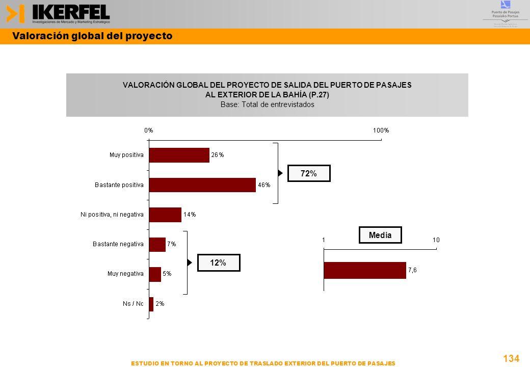134 ESTUDIO EN TORNO AL PROYECTO DE TRASLADO EXTERIOR DEL PUERTO DE PASAJES VALORACIÓN GLOBAL DEL PROYECTO DE SALIDA DEL PUERTO DE PASAJES AL EXTERIOR DE LA BAHÍA (P.27) Base: Total de entrevistados Media 72% 12% Valoración global del proyecto