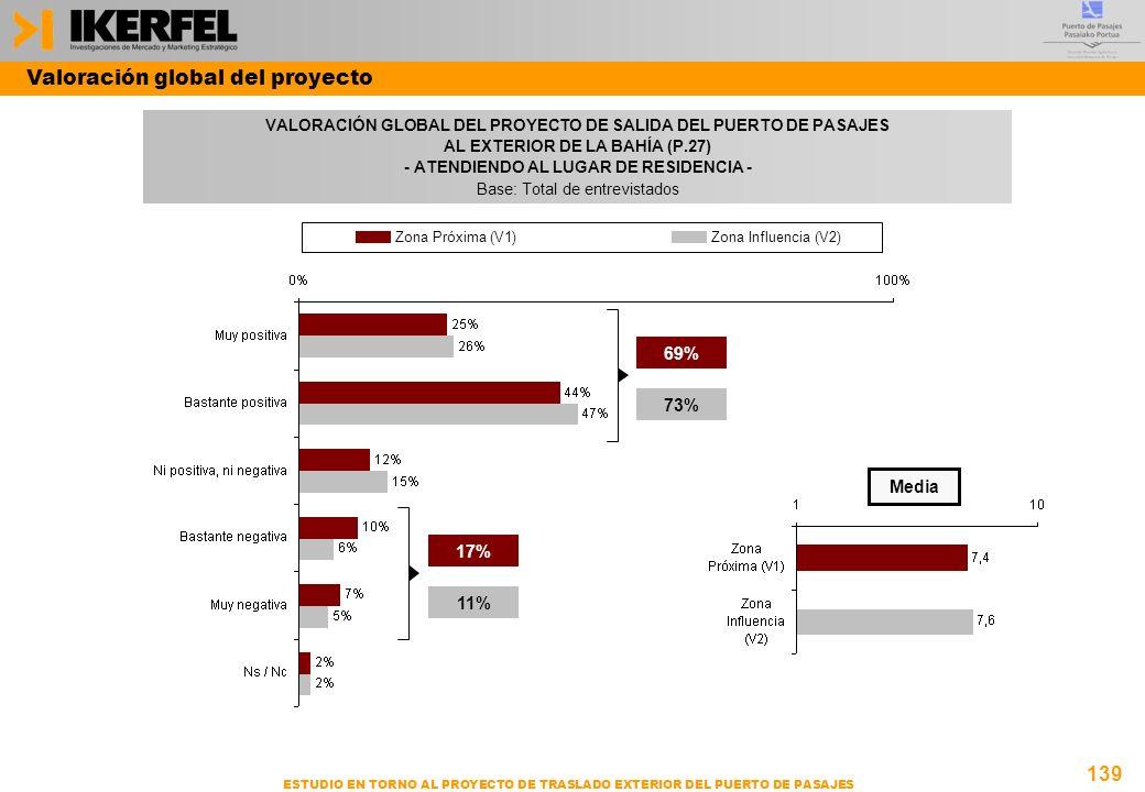 139 ESTUDIO EN TORNO AL PROYECTO DE TRASLADO EXTERIOR DEL PUERTO DE PASAJES VALORACIÓN GLOBAL DEL PROYECTO DE SALIDA DEL PUERTO DE PASAJES AL EXTERIOR DE LA BAHÍA (P.27) - ATENDIENDO AL LUGAR DE RESIDENCIA - Base: Total de entrevistados Valoración global del proyecto Media Zona Próxima (V1)Zona Influencia (V2) 69% 73% 17% 11%
