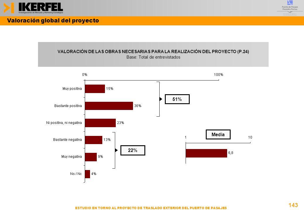 143 ESTUDIO EN TORNO AL PROYECTO DE TRASLADO EXTERIOR DEL PUERTO DE PASAJES VALORACIÓN DE LAS OBRAS NECESARIAS PARA LA REALIZACIÓN DEL PROYECTO (P.24) Base: Total de entrevistados Media 51% 22% Valoración global del proyecto