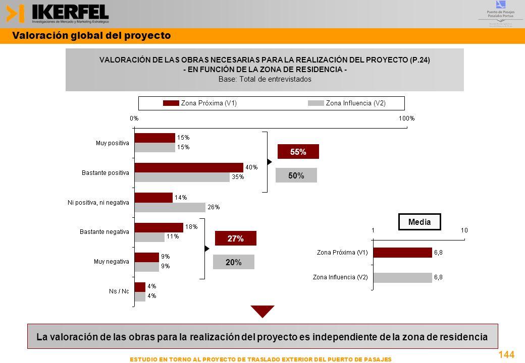 144 ESTUDIO EN TORNO AL PROYECTO DE TRASLADO EXTERIOR DEL PUERTO DE PASAJES VALORACIÓN DE LAS OBRAS NECESARIAS PARA LA REALIZACIÓN DEL PROYECTO (P.24) - EN FUNCIÓN DE LA ZONA DE RESIDENCIA - Base: Total de entrevistados Valoración global del proyecto Media 55% 50% 27% 20% La valoración de las obras para la realización del proyecto es independiente de la zona de residencia Zona Próxima (V1)Zona Influencia (V2)
