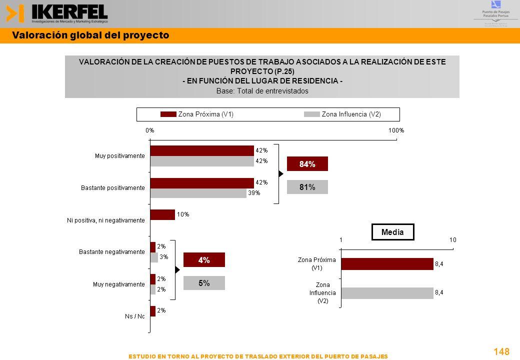 148 ESTUDIO EN TORNO AL PROYECTO DE TRASLADO EXTERIOR DEL PUERTO DE PASAJES VALORACIÓN DE LA CREACIÓN DE PUESTOS DE TRABAJO ASOCIADOS A LA REALIZACIÓN DE ESTE PROYECTO (P.25) - EN FUNCIÓN DEL LUGAR DE RESIDENCIA - Base: Total de entrevistados Valoración global del proyecto Media 84% 81% 4% 5% Zona Próxima (V1)Zona Influencia (V2)