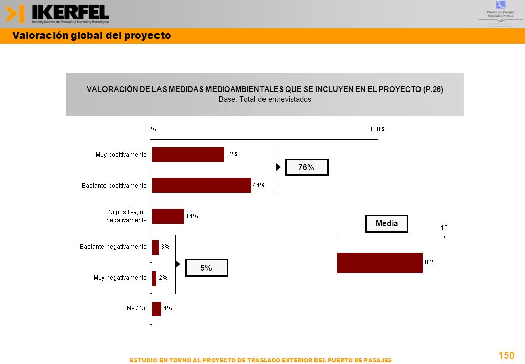 150 ESTUDIO EN TORNO AL PROYECTO DE TRASLADO EXTERIOR DEL PUERTO DE PASAJES VALORACIÓN DE LAS MEDIDAS MEDIOAMBIENTALES QUE SE INCLUYEN EN EL PROYECTO (P.26) Base: Total de entrevistados Media 76% 5% Valoración global del proyecto