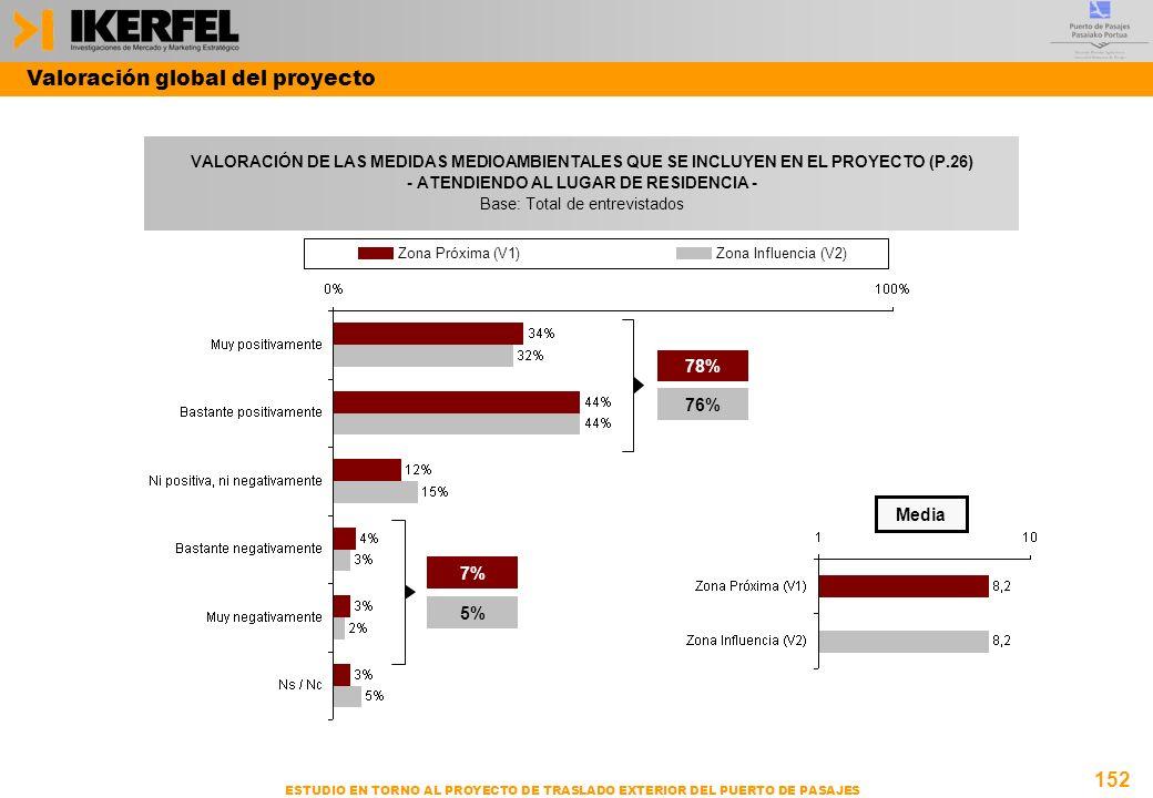 152 ESTUDIO EN TORNO AL PROYECTO DE TRASLADO EXTERIOR DEL PUERTO DE PASAJES VALORACIÓN DE LAS MEDIDAS MEDIOAMBIENTALES QUE SE INCLUYEN EN EL PROYECTO (P.26) - ATENDIENDO AL LUGAR DE RESIDENCIA - Base: Total de entrevistados Valoración global del proyecto Media 78% 76% 7% 5% Zona Próxima (V1)Zona Influencia (V2)