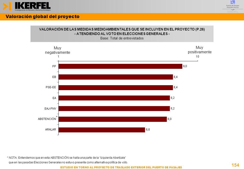 154 ESTUDIO EN TORNO AL PROYECTO DE TRASLADO EXTERIOR DEL PUERTO DE PASAJES VALORACIÓN DE LAS MEDIDAS MEDIOAMBIENTALES QUE SE INCLUYEN EN EL PROYECTO