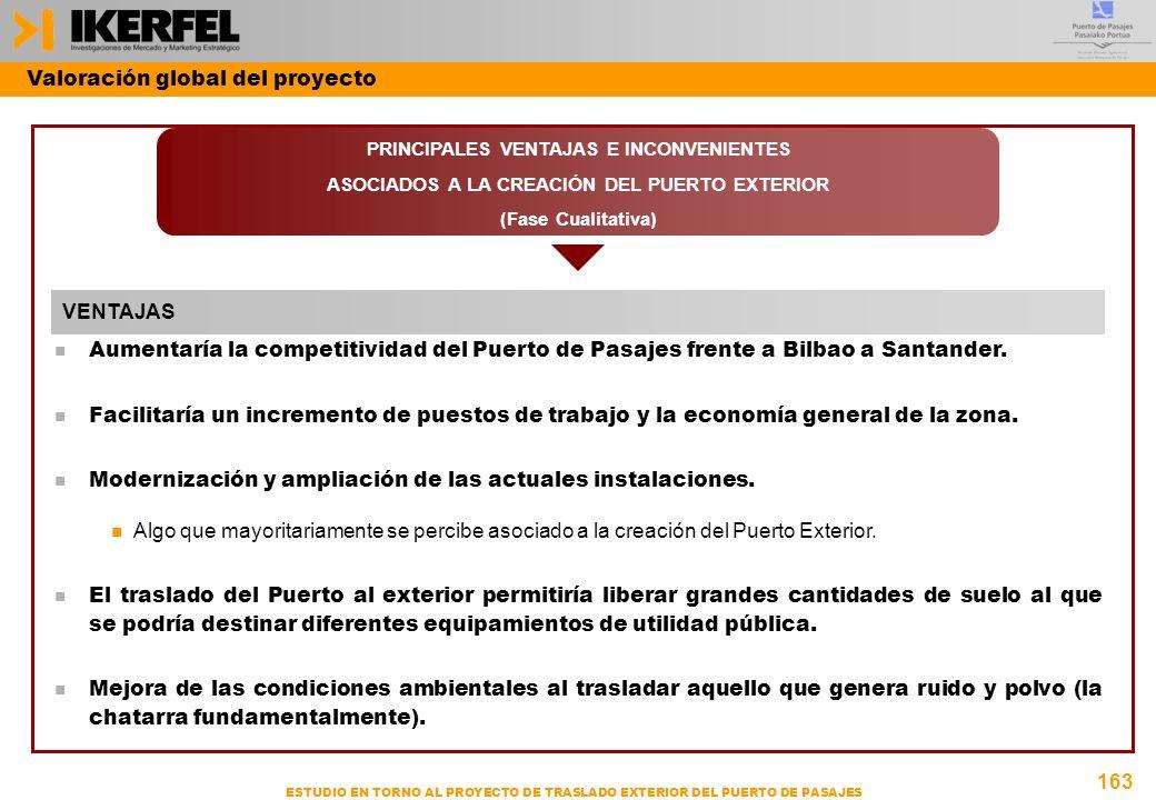 163 ESTUDIO EN TORNO AL PROYECTO DE TRASLADO EXTERIOR DEL PUERTO DE PASAJES PRINCIPALES VENTAJAS E INCONVENIENTES ASOCIADOS A LA CREACIÓN DEL PUERTO EXTERIOR (Fase Cualitativa) n Aumentaría la competitividad del Puerto de Pasajes frente a Bilbao a Santander.