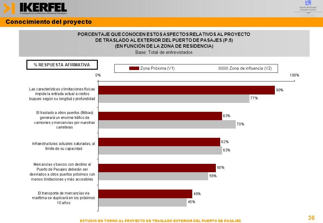36 ESTUDIO EN TORNO AL PROYECTO DE TRASLADO EXTERIOR DEL PUERTO DE PASAJES PORCENTAJE QUE CONOCEN ESTOS ASPECTOS RELATIVOS AL PROYECTO DE TRASLADO AL EXTERIOR DEL PUERTO DE PASAJES (P.5) (EN FUNCIÓN DE LA ZONA DE RESIDENCIA) Base: Total de entrevistados Conocimiento del proyecto % RESPUESTA AFIRMATIVA Zona Próxima (V1)Zona de influencia (V2)