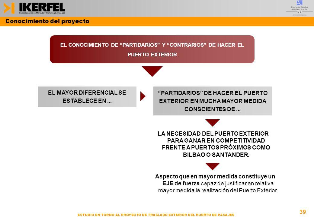 39 ESTUDIO EN TORNO AL PROYECTO DE TRASLADO EXTERIOR DEL PUERTO DE PASAJES EL CONOCIMIENTO DE PARTIDARIOS Y CONTRARIOS DE HACER EL PUERTO EXTERIOR LA NECESIDAD DEL PUERTO EXTERIOR PARA GANAR EN COMPETITIVIDAD FRENTE A PUERTOS PRÓXIMOS COMO BILBAO O SANTANDER.