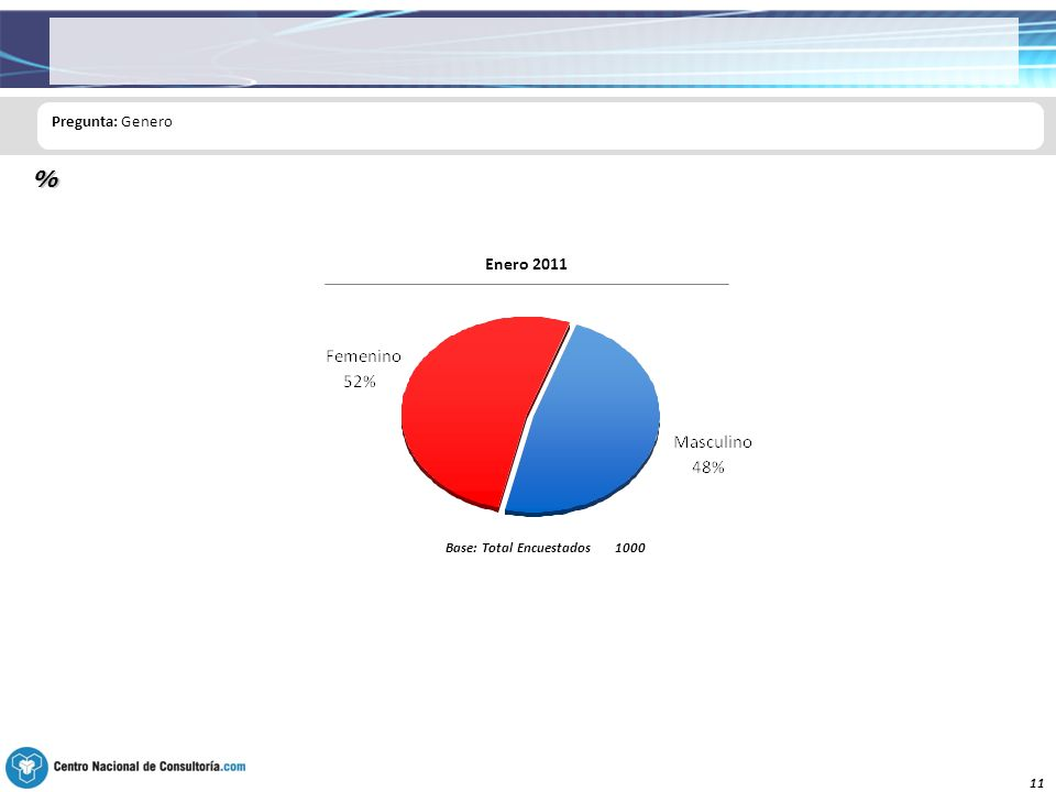 11 Pregunta: Genero % Base: Total Encuestados1000 Enero 2011