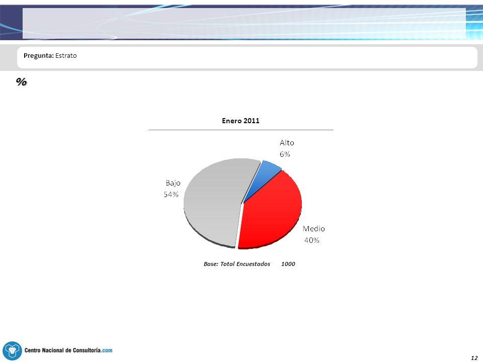 12 Pregunta: Estrato % Base: Total Encuestados1000 Enero 2011