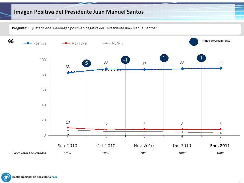 3 Imagen Positiva del Presidente Juan Manuel Santos Pregunta: 1.