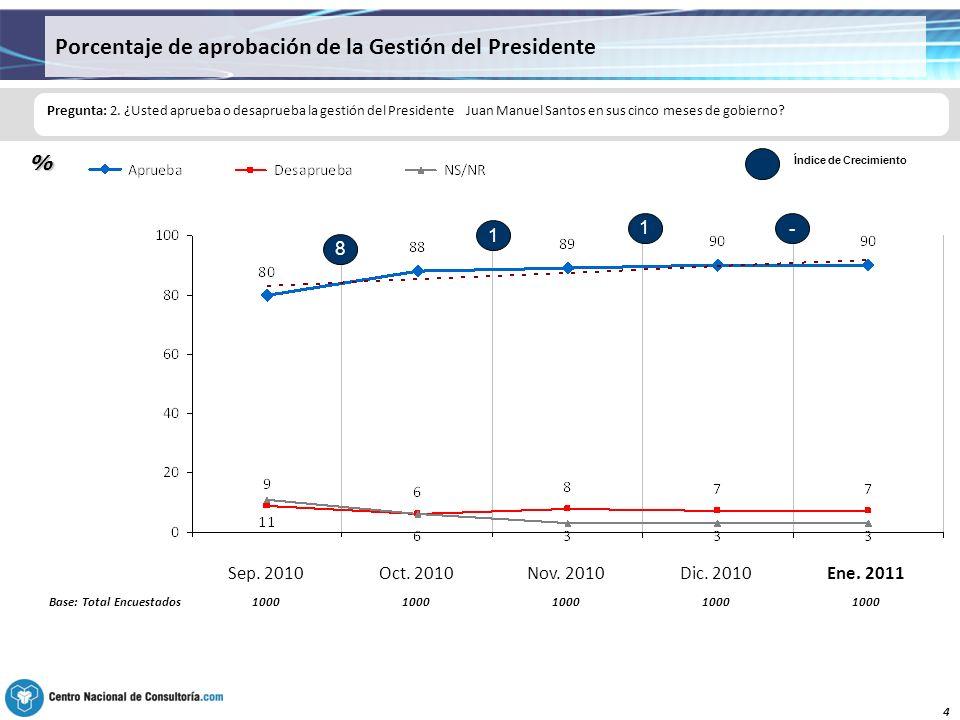 4 Porcentaje de aprobación de la Gestión del Presidente Pregunta: 2.