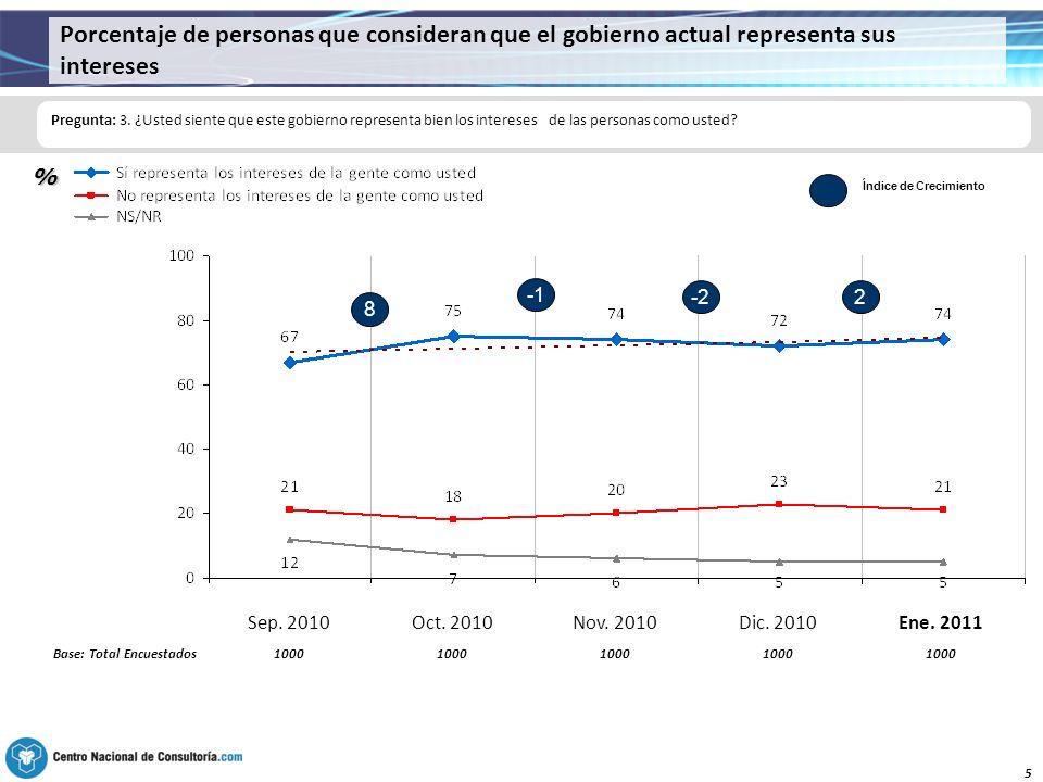 5 Porcentaje de personas que consideran que el gobierno actual representa sus intereses Pregunta: 3.