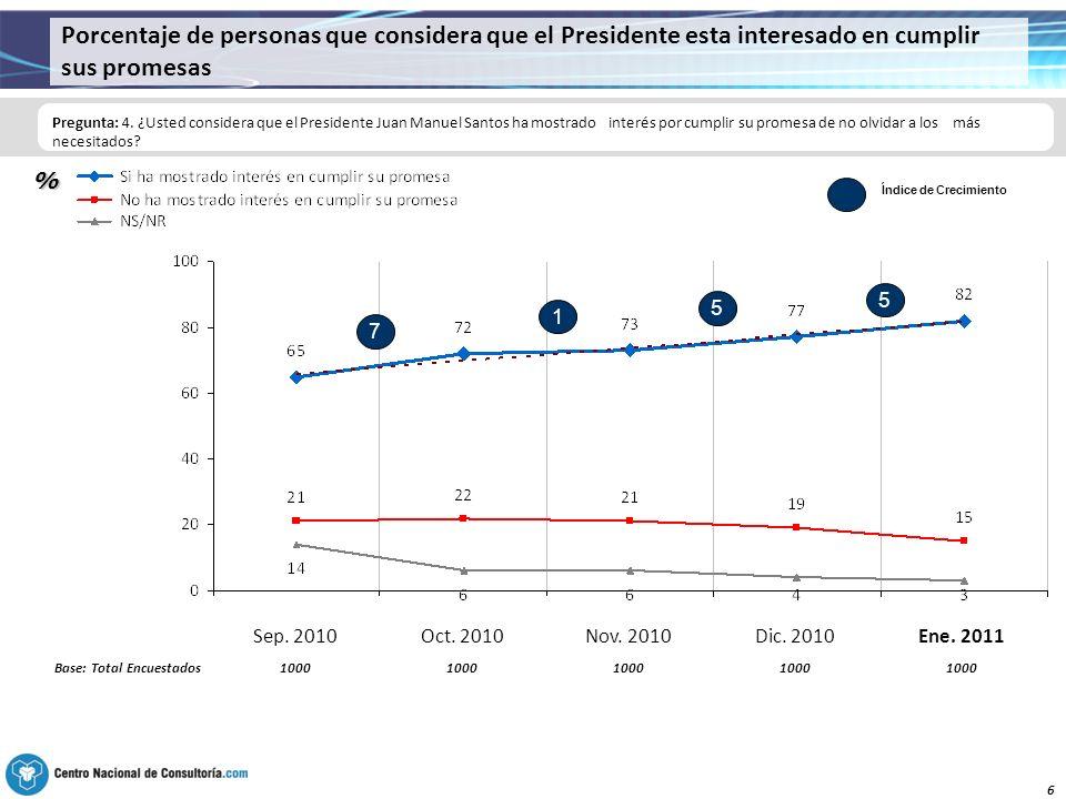 6 Porcentaje de personas que considera que el Presidente esta interesado en cumplir sus promesas Pregunta: 4.