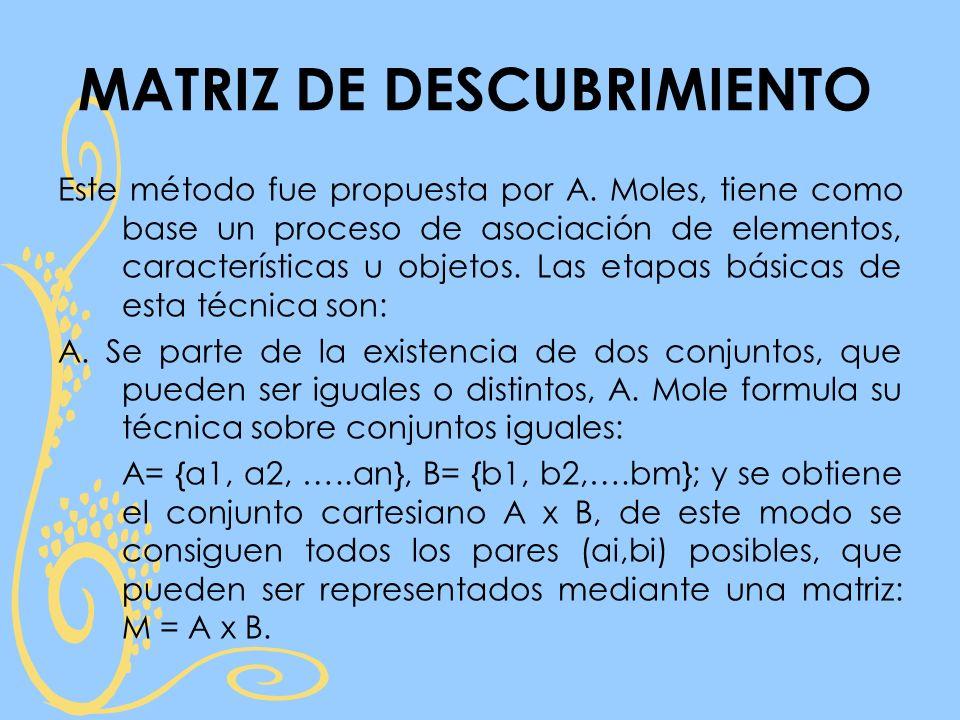 Este método fue propuesta por A. Moles, tiene como base un proceso de asociación de elementos, características u objetos. Las etapas básicas de esta t