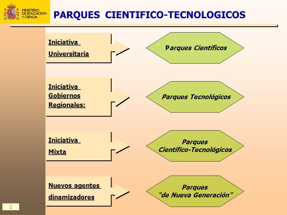 2 Iniciativa Universitaria Iniciativa Universitaria Parques Científicos Iniciativa Gobiernos Regionales: Iniciativa Gobiernos Regionales: Parques Tecn