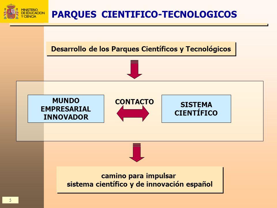 5 camino para impulsar sistema científico y de innovación español camino para impulsar sistema científico y de innovación español Desarrollo de los Pa