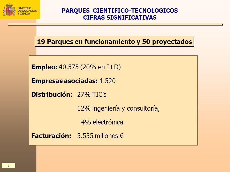 6 Empleo: 40.575 (20% en I+D) Empresas asociadas: 1.520 Distribución: 27% TICs 12% ingeniería y consultoría, 4% electrónica Facturación: 5.535 millone