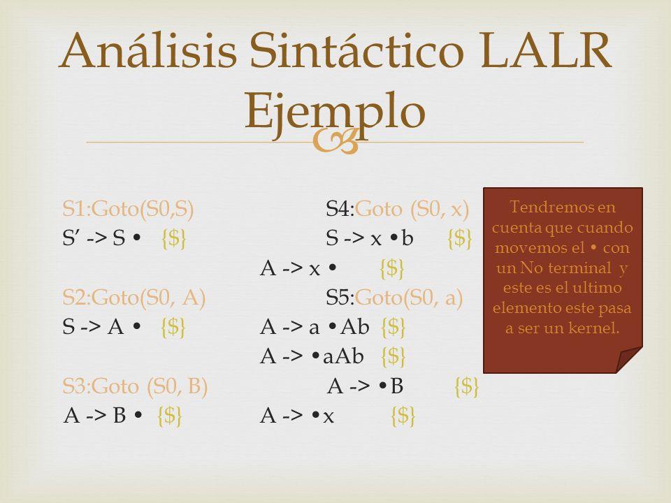 S1:Goto(S0,S)S4:Goto (S0, x) S -> S {$} S -> x b {$} A -> x {$} S2:Goto(S0, A)S5:Goto(S0, a) S -> A {$} A -> a Ab {$} A -> aAb {$} S3:Goto (S0, B)A ->