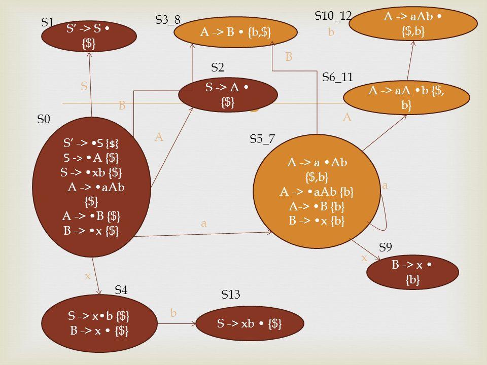 S -> S {$} S -> A {$} S -> xb {$} A -> aAb {$} A -> B {$} B -> x {$} S -> S {$} S0 S -> A {$} A -> B {b,$} A -> a Ab {$,b} A -> aAb {b} A-> B {b} B ->