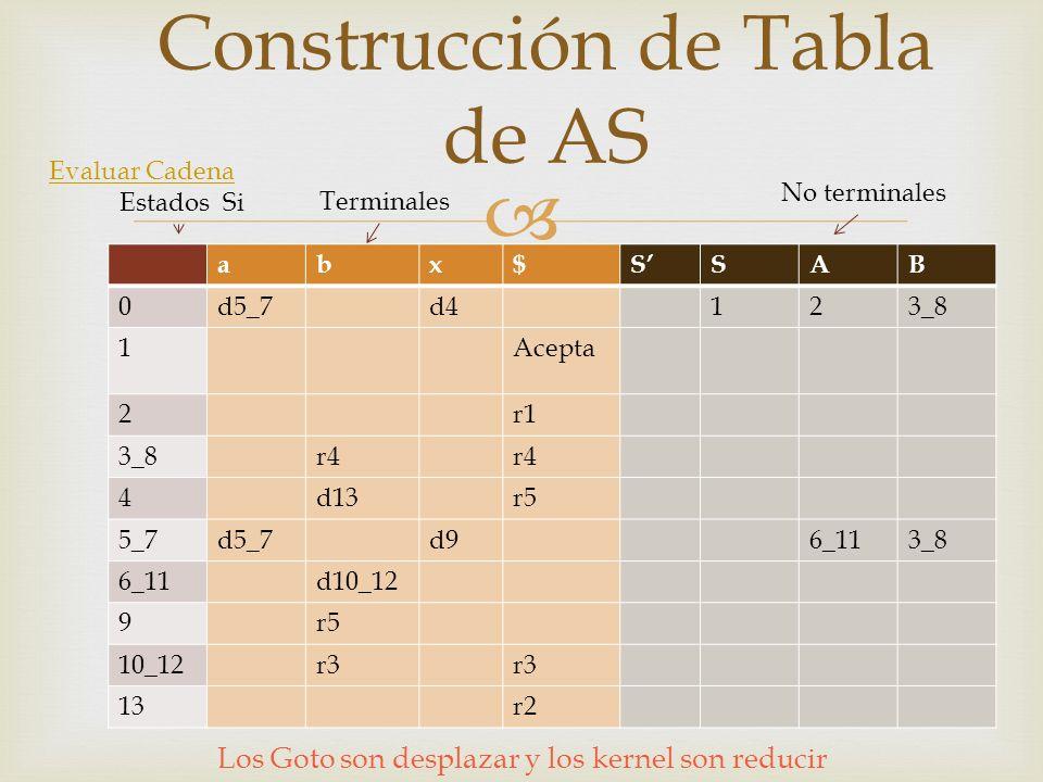 abx$SSAB 0d5_7d4123_8 1Acepta 2r1 3_8r4 4d13r5 5_7d5_7d96_113_8 6_11d10_12 9r5 10_12r3 13r2 Construcción de Tabla de AS Terminales No terminales Estados Si Evaluar Cadena Los Goto son desplazar y los kernel son reducir