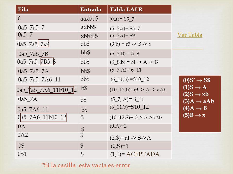 PilaEntradaTabla LALR 0 (0)S S$ (1)S A (2)S xb (3)A aAb (4)A B (5)B x Ver Tabla (0,a)= S5_7 (5_7,a)= S5_7 (5_7,x)= S9 (9,b) = r5 -> B -> x (5_7,B) = 3_8 (3_8,b) = r4 -> A -> B (5_7,A)= 6_11 (6_11,b) =S10_12 (10_12,b)=r3 -> A -> aAb (5_7, A )= 6_11 (6_11,b)= S10_12 (10_12,$)=r3-> A->aAb (0,A)=2 (2,$)=r1 -> S->A (0,S)=1 (1,$)= ACEPTADA 0a5_7a5_7x9 0a5_7a5_7 0a5_7 0a5_7a5_7B3_8 0a5_7a5_7A 0a5_7a5_7A6_11 0a5_7a5_7A6_11b10_12 0a5_7A 0a5_7A6_11 0a5_7A6_11b10_12 0A 0A2 0S 0S1 aaxbb$ axbb$ xbb%$ bb$ b$ $ $ $ $ $ 0a5_7a5_7B *Si la casilla esta vacia es error