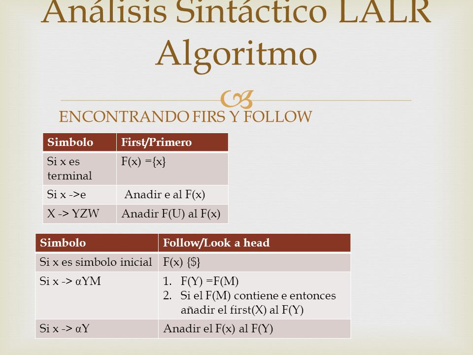 SimboloFirst/Primero Si x es terminal F(x) ={x} Si x ->e Anadir e al F(x) X -> YZWAnadir F(U) al F(x) Análisis Sintáctico LALR Algoritmo SimboloFollow